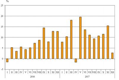 Графика на износа на България за ЕС през периода 2016 - 2017 година. Графика: НСИ