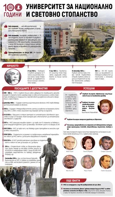 УНСС на 100 години - цифри и факти