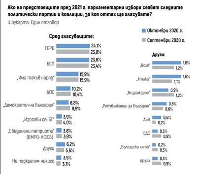 """""""Тренд"""": ГЕРБ спря ерозията  - 24,1%, БСП - 23,6%"""