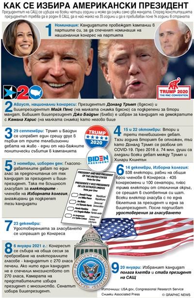 Избирателната колегия в САЩ - ключът към победата