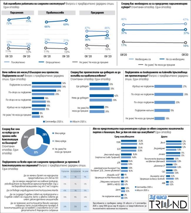 ГЕРБ – 23,8%, БСП – 23,4%, хората раздвоени за конституцията