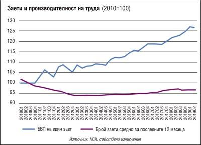 Искаме да се забърза икономиката, а работниците ще намаляват. Какъв ход има?