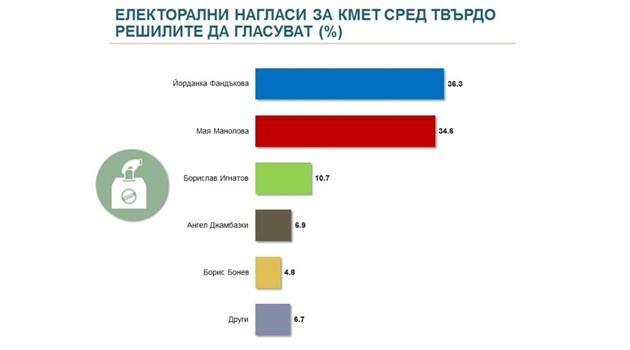 """""""Алфа Рисърч"""": Фандъкова взима 36,3% при вота в София, Манолова - 34,6%, Игнатов - 10,7%"""