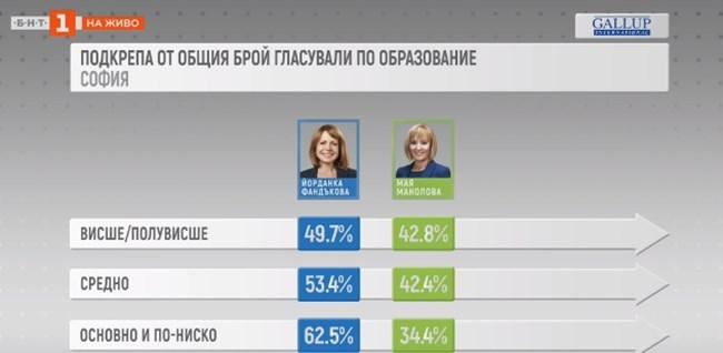 67% от гласувалите за Фандъкова са с висше и полувисше образование