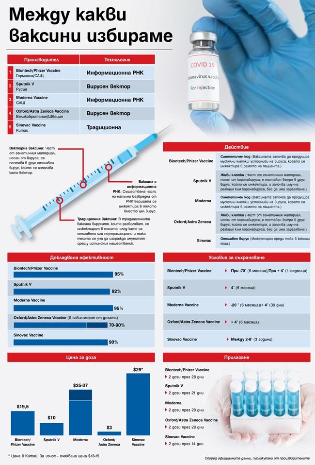 Как да изберем ваксина (Инфографика)