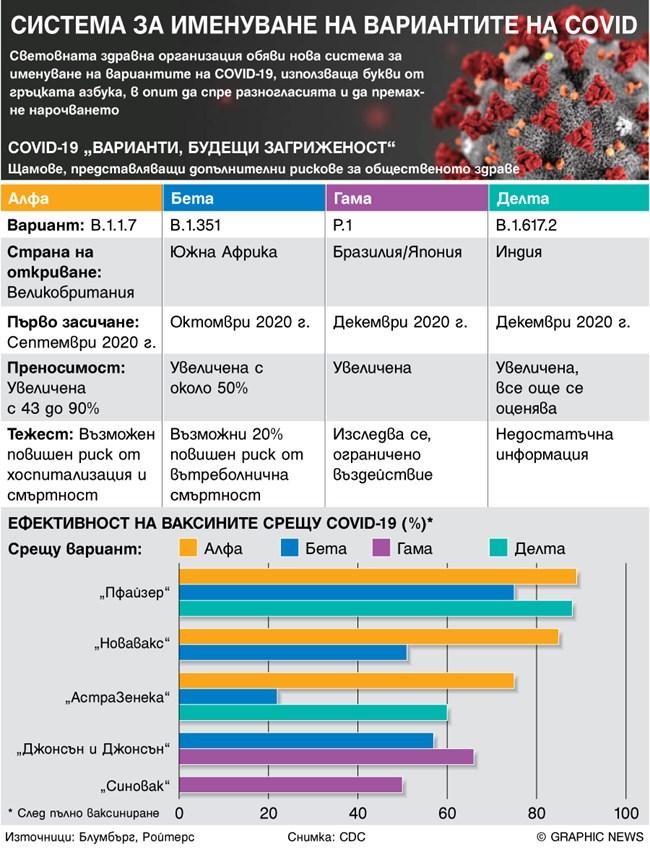 Индийският щам с 40% по-заразен (инфографика)