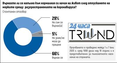 """""""Тренд"""": 21% от българите вярват, че Бил Гейтс стои зад пандемията"""