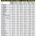 По 94 заразени и 12 жертви на ден за седмицата (Графики)