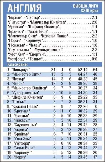 Резултати от 23-ия кръг във Висшата лига и класиране