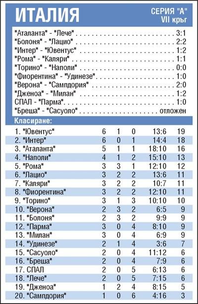 """Резултати от 7-ия кръг на италианската серия """"А"""" и класиране"""