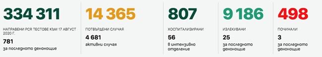 32-ма новозаразени с коронавирус у нас, 3-ма са починали