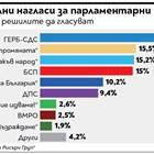 ГЕРБ е лидер за изборите, жестока конкуренция за второто място