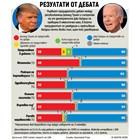 Си Ен Ен: 6 от 10 за Байдън след първия дебат (инфографика)