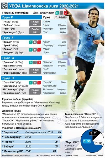 Новото издание на Шампионската лига стартира тази вечер (графика)