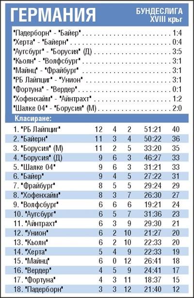 Резултати от 18-ия кръг в Бундеслигата и класиране