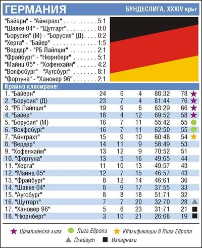 Класиране в бундеслигата