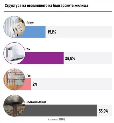 Как въздухът да е чист, като 53,9% от  домовете са на дърва и въглища