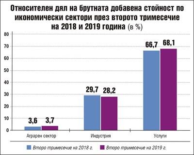 Ръстът на икономиката се запазва на 3,5% (Обзор)