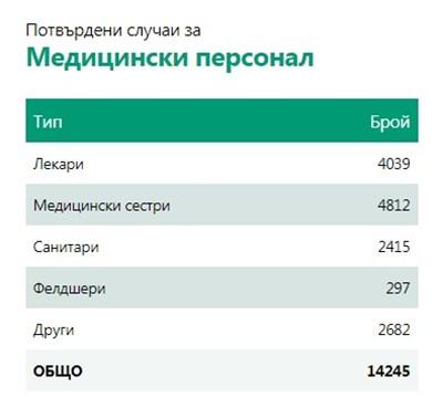 2360 нови случая на COVID-19 - 9,55% от тестваните, 138 души са починали