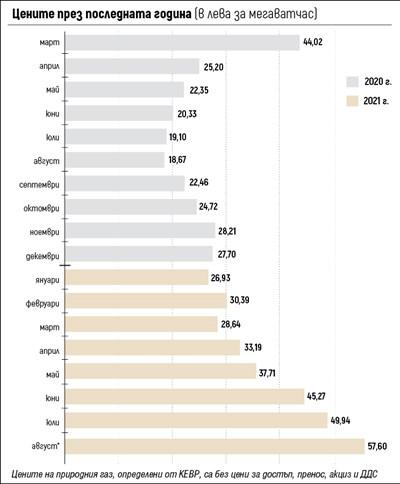 Цената на газа се удвои за 8 месеца и още ще поскъпва (Графика)