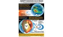 Откриха пробив в магнитното поле на Земята (Инфографика)