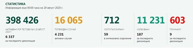 157 са новозаразените с коронавирус у нас, 9 са починали за денонощието