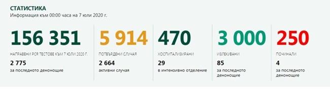 174 новозаразени с COVID-19, в София рекорд - 86, 4-ма починали