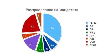 Графики Афис