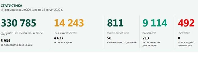 174 са новите заразени с COVID-19, 8 починаха за ден