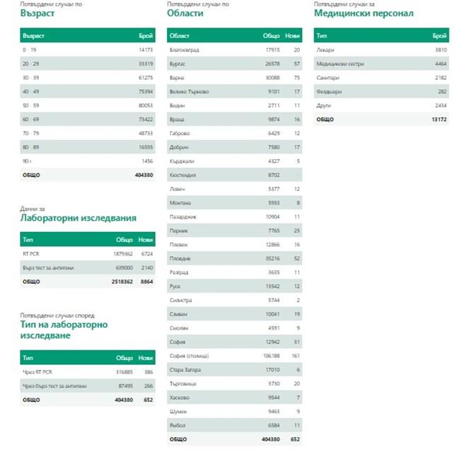 652 са новозаразените с COVID-19 - 7,4% от тестваните. 1222 са излекувани