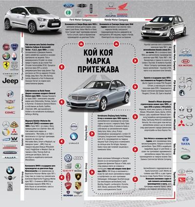 Кой коя марка притежава или ще има ли съюз Ford-Volkswagen