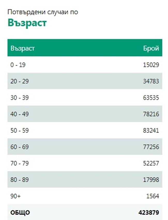 193 нови случая на COVID-19 - 0,92 % от тестваните, 73 са излекувани