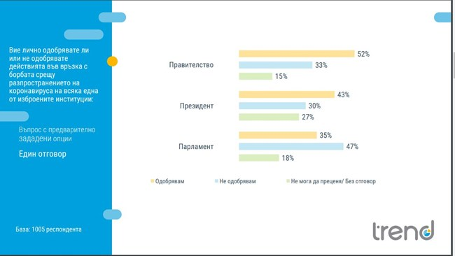 """Тренд"" мери в кризата: Борисов с 53% одобрение, Радев с 4 пункта под него"