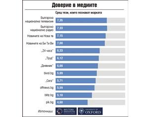 """Институт Ройтерс: """"24 часа"""" и тази година е най-достоверният български вестник"""