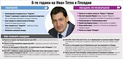 Тотев се отказа от трети мандат в Пловдив,  не бил натискан (Обзор)