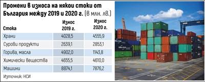 Спадът в износа намалява, но е 7,5% за година