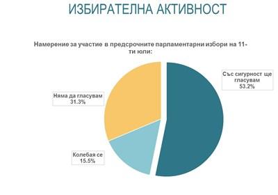 """""""Алфа рисърч"""": ГЕРБ - 20,3%, ИТН - 18,2%, БСП - 14,4%"""