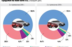 19% срив на продажбите на нови дизелови коли у нас, огромен скок при автомобилите на газ и метан (Обзор)