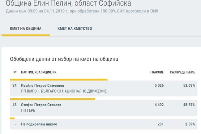 Новите кметове от Софийска област полагат клетва (Таблици)