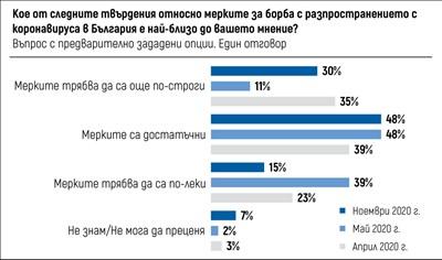 """""""Тренд"""": За половината българи мерките срещу COVID са достатъчни"""