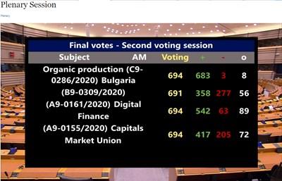 Скрийншот от обявяването на резултатите от гласуването в пленарната зала на ЕП в Брюксел.
