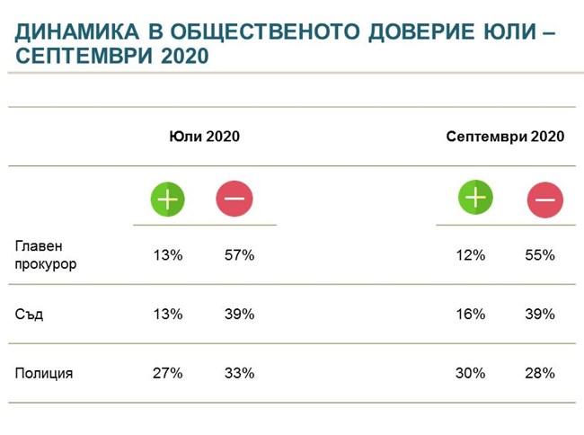 Алфа Рисърч: 6 партии в парламента, засилва се ляво-популисткият вот