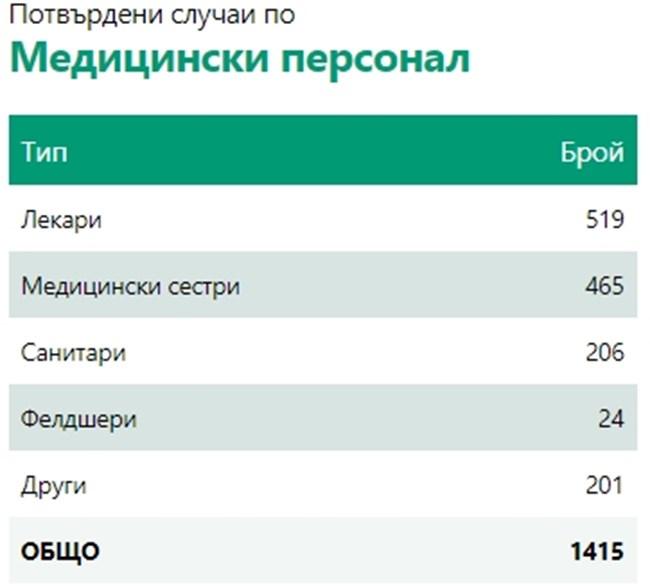 Отново рекорд: 785 заразени с COVID-19, 13,4% от тестваните, 8 са починали за 24 часа