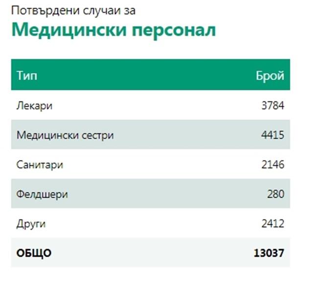 1708 нови заразени с коронавирус - 11,47% от тестваните, 2477 са излекувани