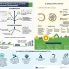 До € 200 000 заеми или € 7000 помощ за фермер в пандемията
