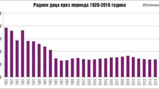 Средната възраст на родилките мина 35 години