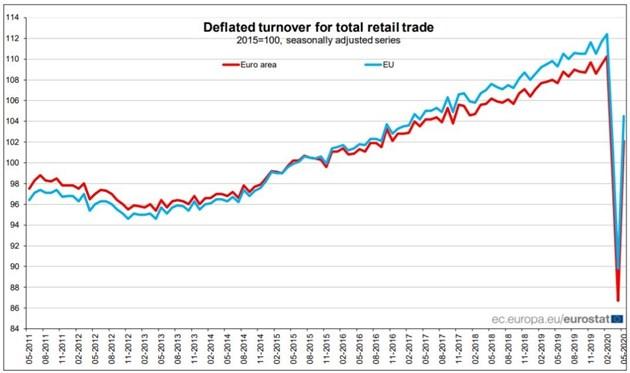 Рекорден отскок на продажбите на дребно в ЕС през май, но при стагнация в България