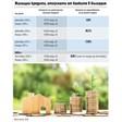 Уж стресирани от Ковид, българите смело теглят заеми за жилище