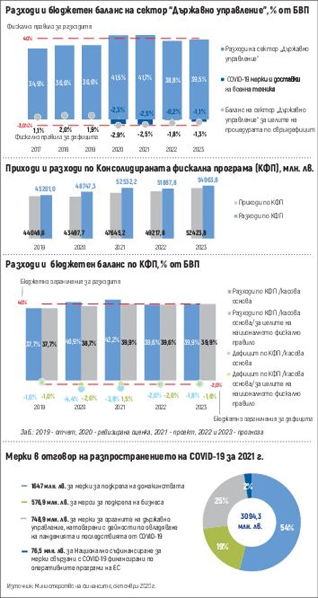 Бюджетът се прости с излишъците заради кризата, за 2 г. ще има 10 млрд. дефицит