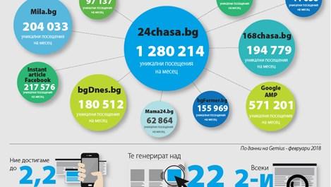 24chasa.bg e вече № 1, силен ръст на всички сайтове от МГБ за февруари